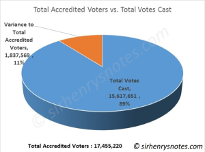 results after 18 states + FCT_acc vs actual voters