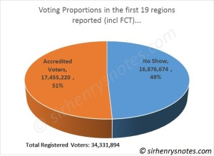 results after 18 states + FCT_reg vs acc voters